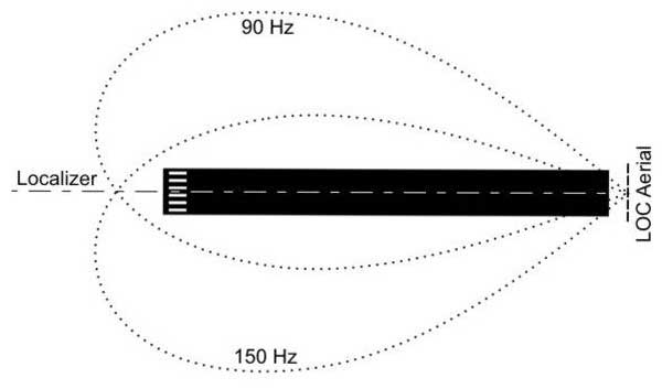 ILS-localiser-radiation-characteristics