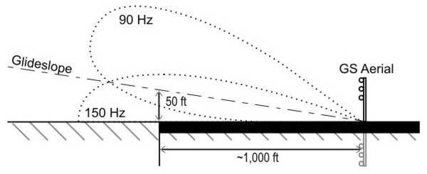 ILS-uhf-glideslope-radiation-characteristics